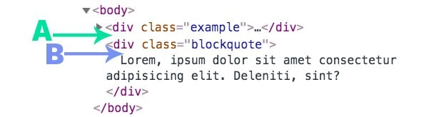 A code snippet with option A pointing to before the actual element, and B pointing to just inside the element, before it's content