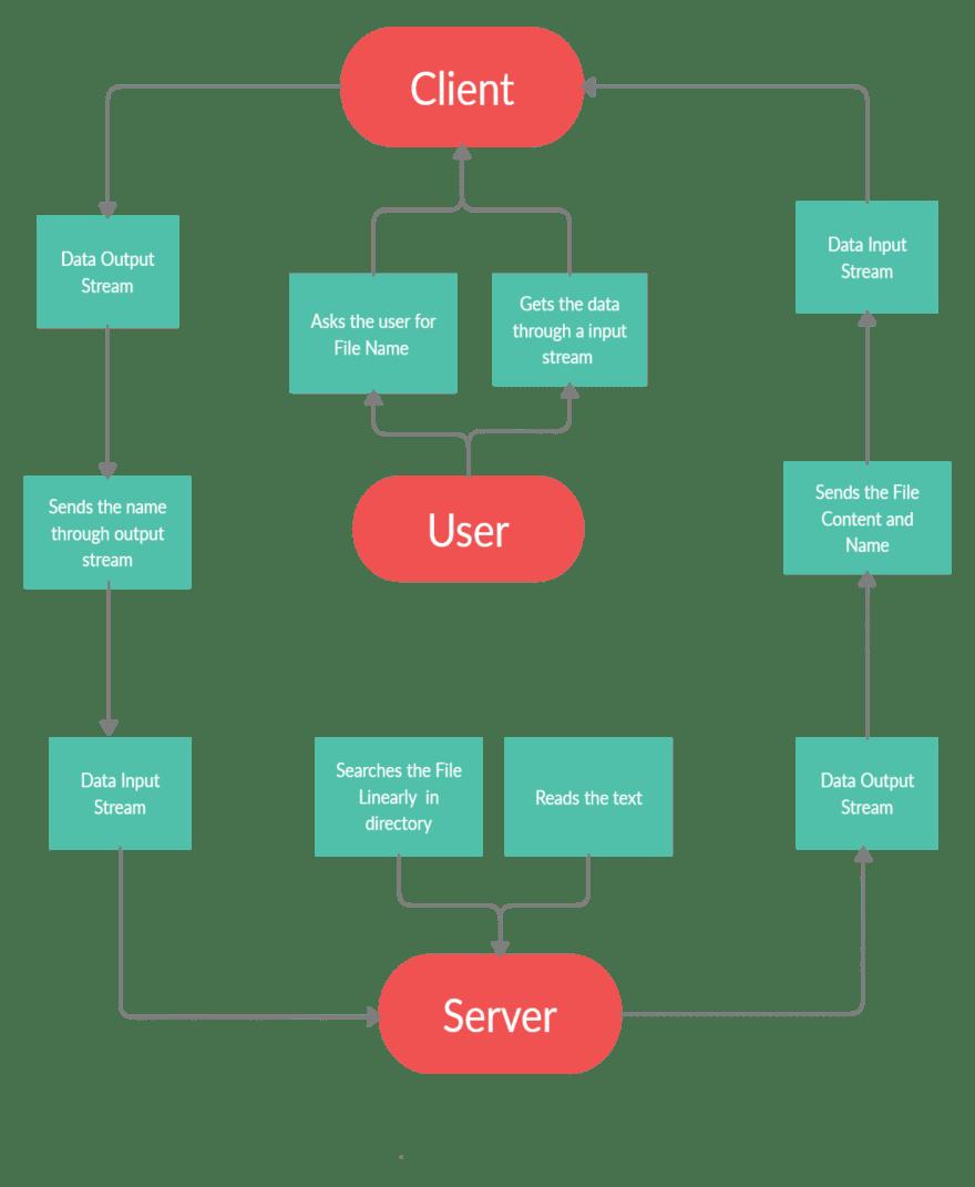 java client server file system