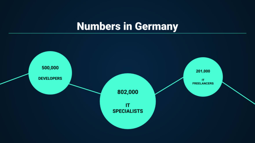 Numbers of IT professionals in Germany: 802,000 employed specialists, 201,000 freelancers, of 500,000 are developers.