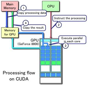 Processing flow on CUDA