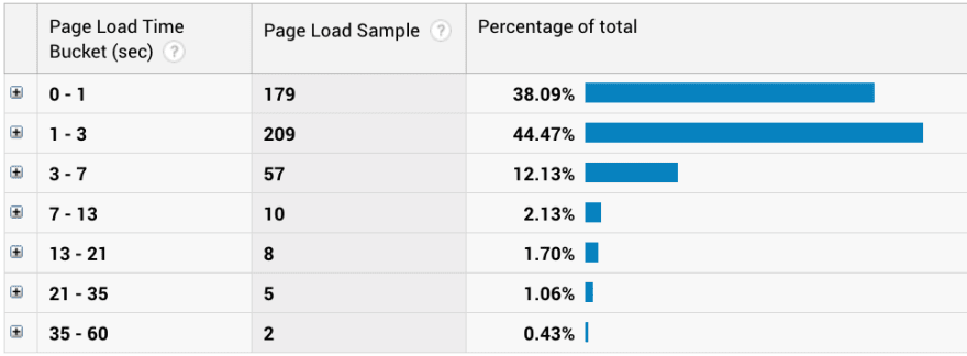 Page Load Time Buckets view in Google Analytics