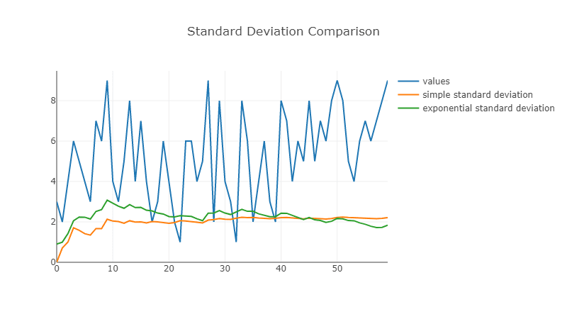 standard deviation comparison