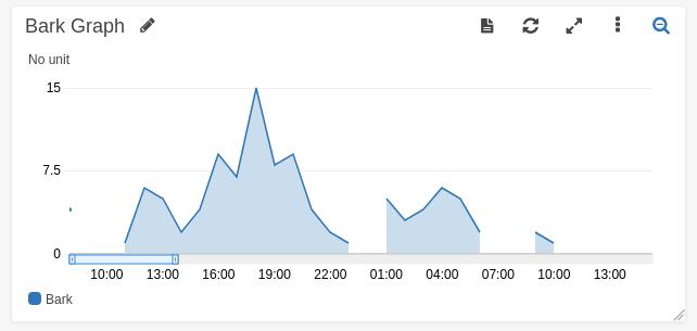 CloudWatch Metrics Bark Graph