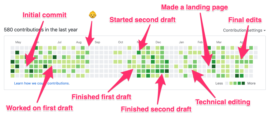 GitHub activity graph while writing a book