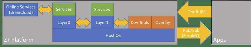 The Z+ System Software - DEV Community 👩💻👨💻