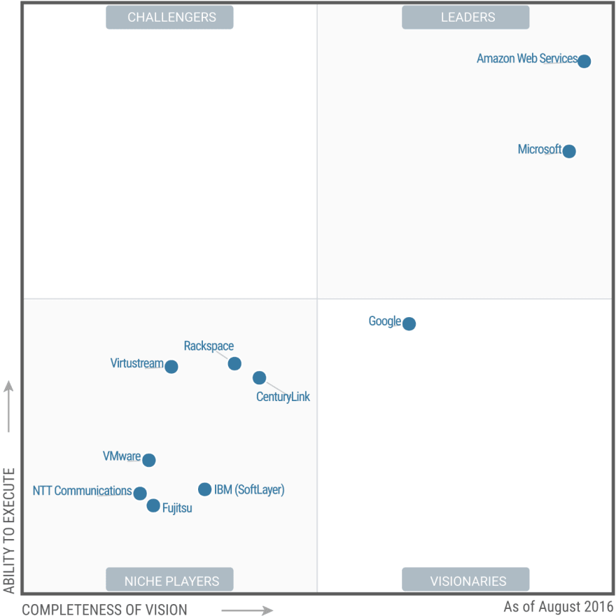 Gartner's Magic Quadrants for Infrastructure-as-a-service for 2016.