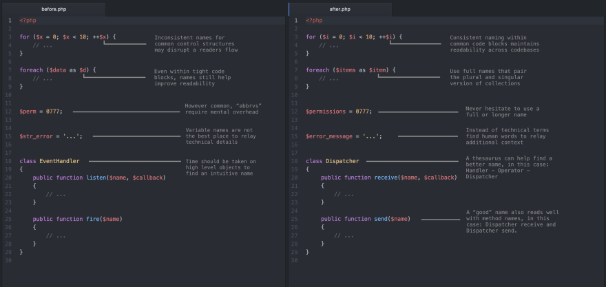 Code sample for naming things