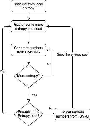 QRNGaaS Block Diagram