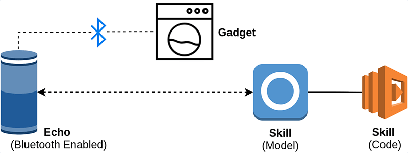 Alexa Smart Assistant Gadget architecture