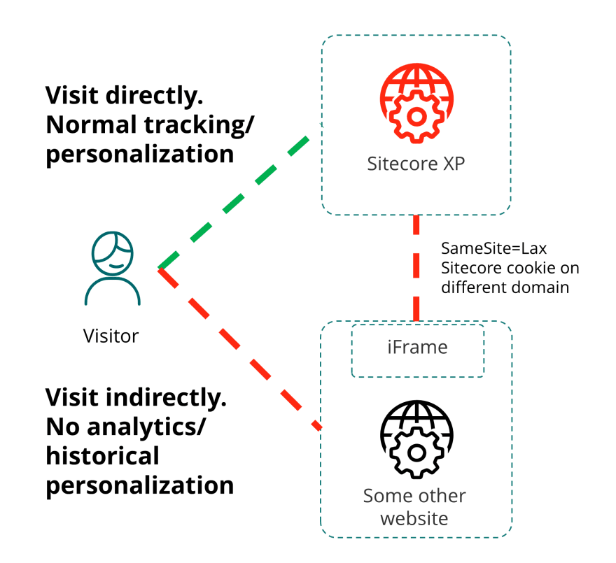 Diagram showing direct visit working, indirect visit not working