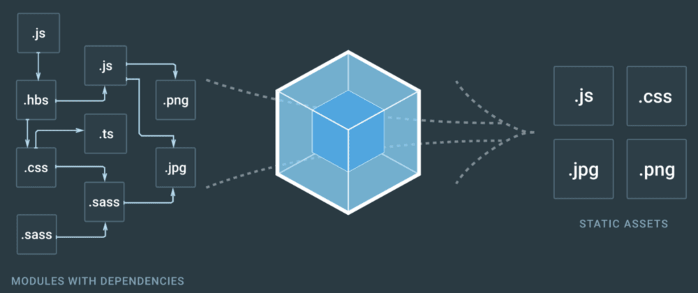 Cover image for The Fine Art of the Webpack 2 Config