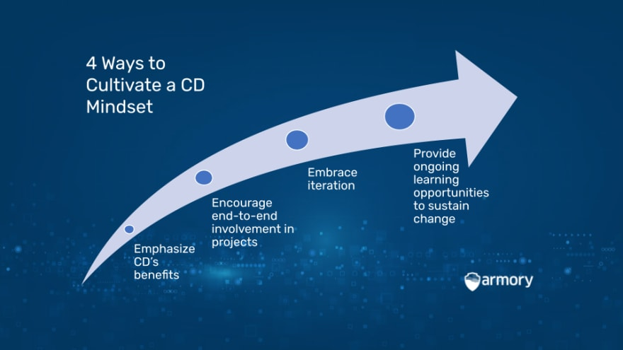 4 Ways to Cultivate a CD Mindset