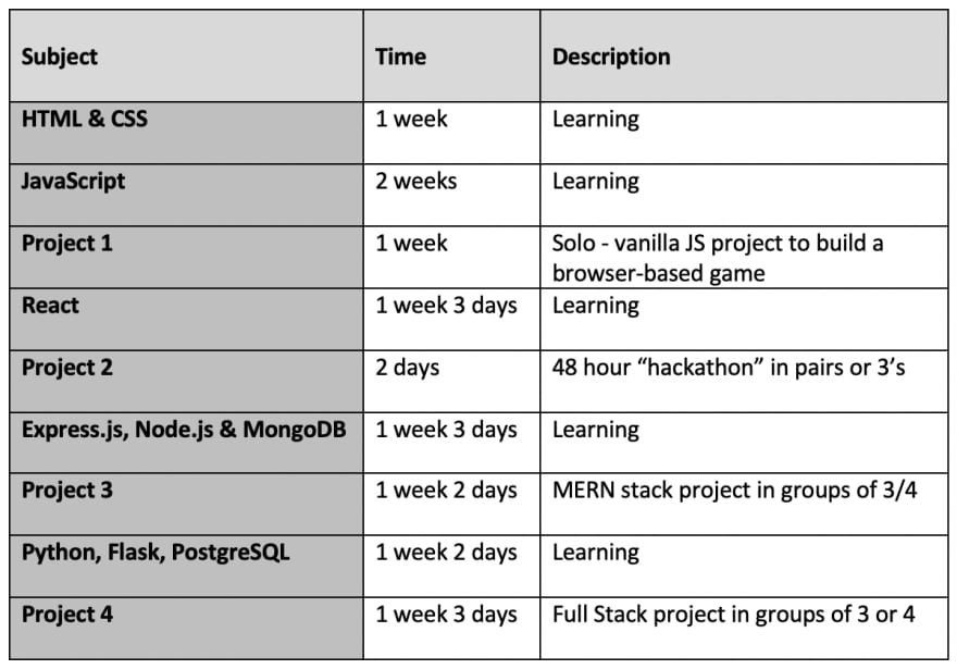 table showing breakdown of bootcamp timescales