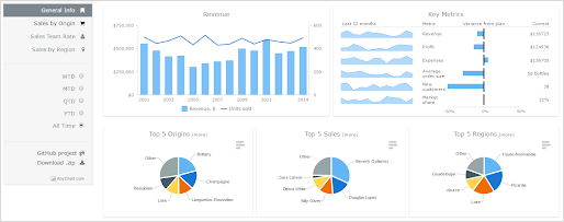 kpi-sales-dashboard-javascript