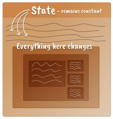 Modelo mental de um componente React com estado, o estado como uma constante no topo da caixa
