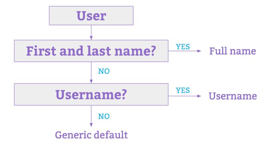 Display Name Logic
