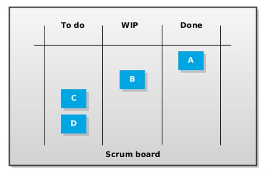 Scrum board start