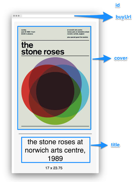 Screenshot of a poster page from the Swissted website, marked with poster fields described below