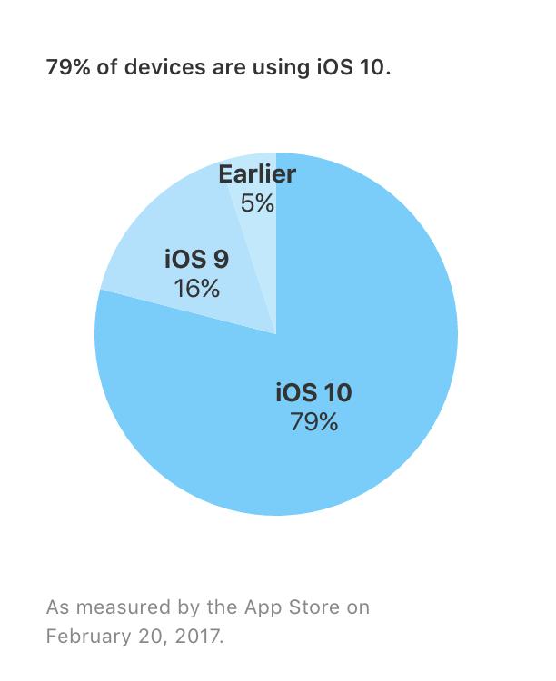 iOS version marketshare