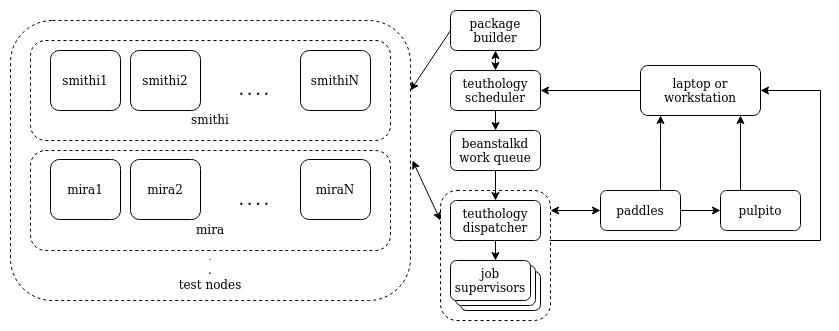 The new Teuthology architecture