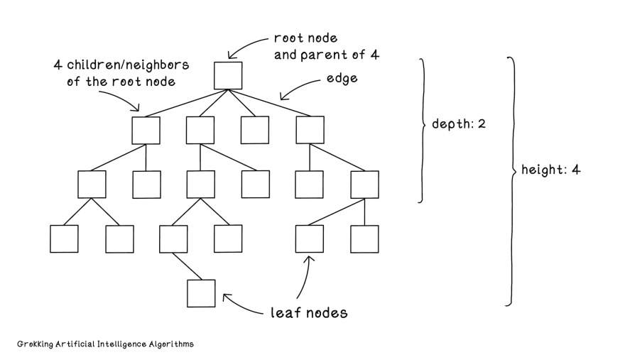 From Chapter 2: Search fundamentals in Grokking Artificial Intelligence Algorithms