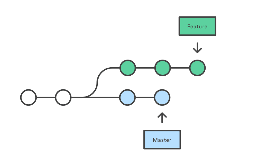Rewriting Git history : Being opinionated about Git