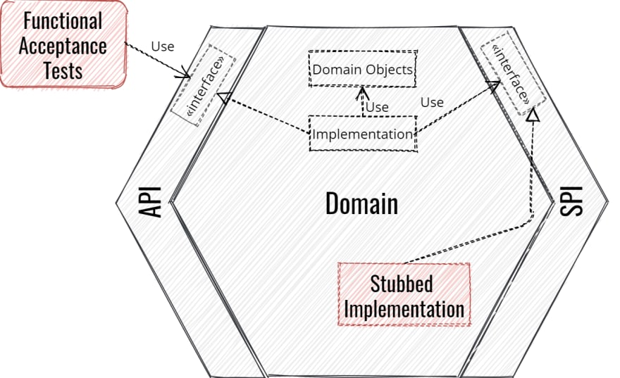 Functional Tests in Hexagonal Architecture