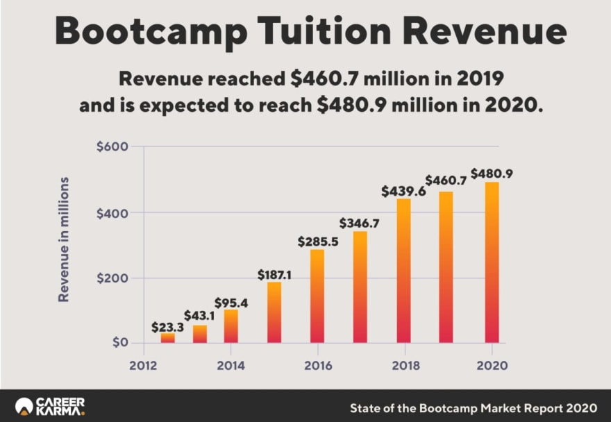 Tuition Revenue Infographic