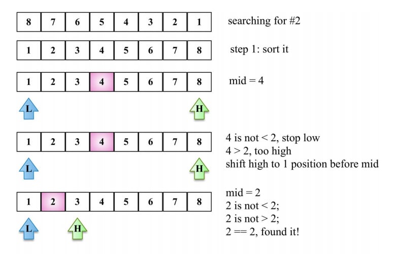 binary search example