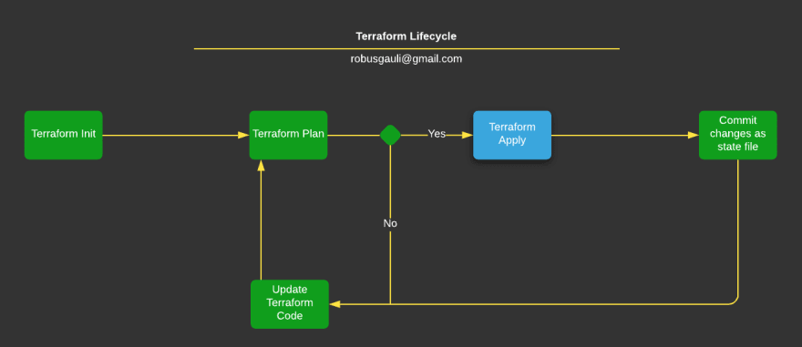 Terraform Lifecycle