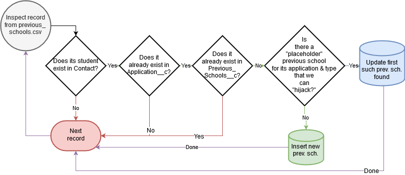 Flowchart of previous school automations