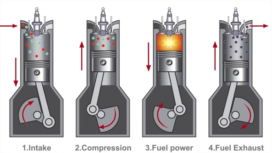 Piston Cycle