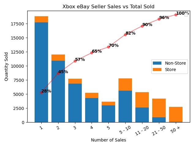 Xbox eBay Seller Sales vs Total Sold