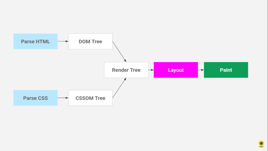 A diagram displaying that DOM and CSSOM come together to form Render Tree and then the Layout happens and then at the end the Paint happens