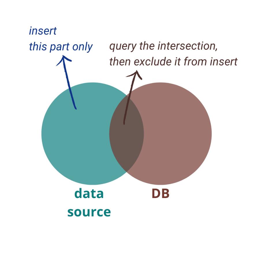 Bulk insert explained using venn diagram
