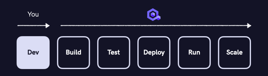 From app build to scaling - Qovery got you back