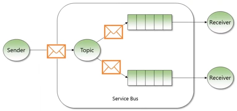 service bus Topics