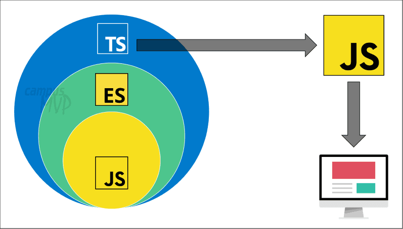 Esquema que muestra cómo ES6+ añade cosas a JavaScript y TypeScript a ES6+