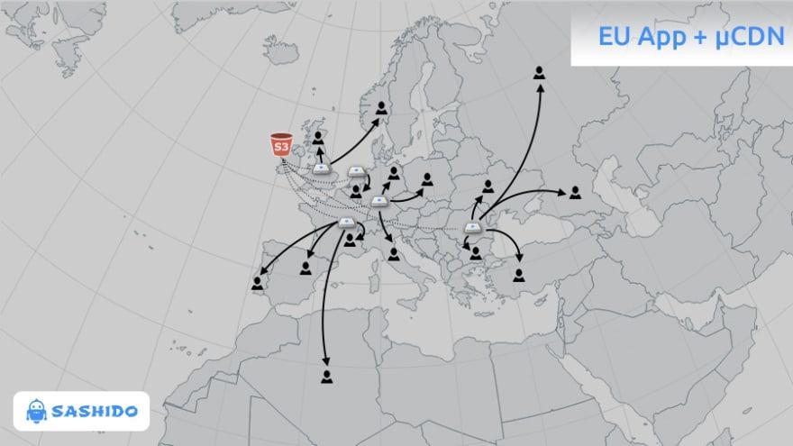 eu-app-with-microcdn