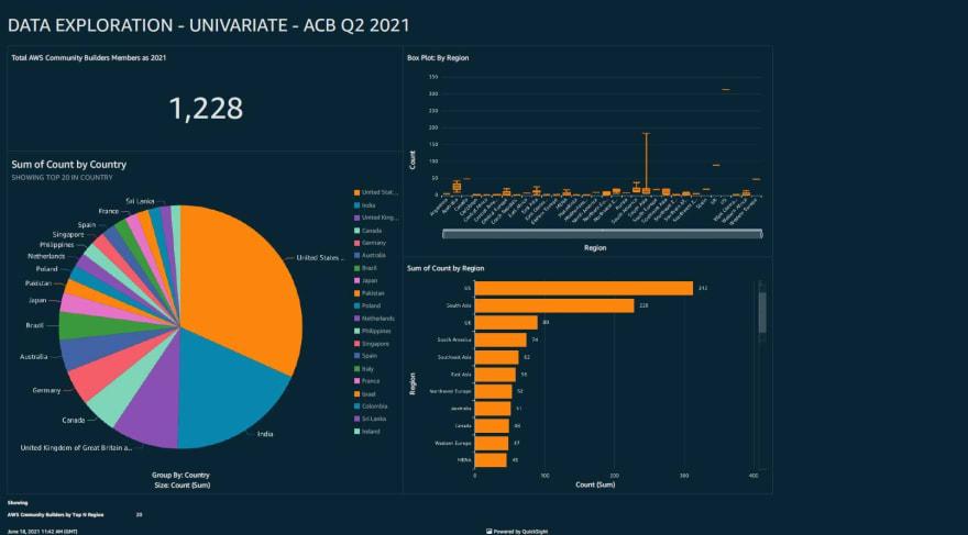 AWS Community Builder Q2 2021