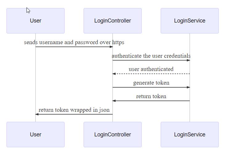 jwt flow diagram