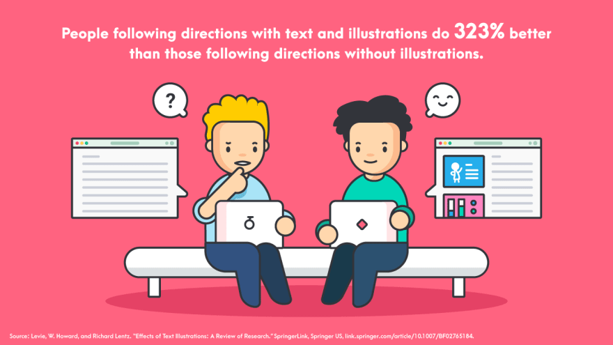People following directions with text and illustrations do 323 percent better than those following directions without illustrations