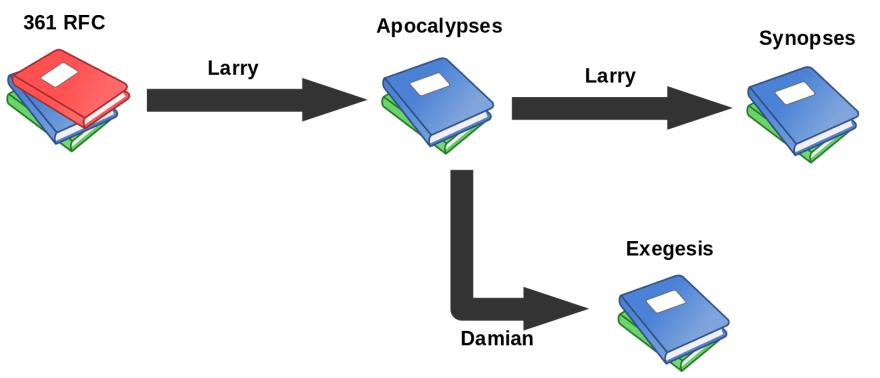 RFC Apocalypses Synopses