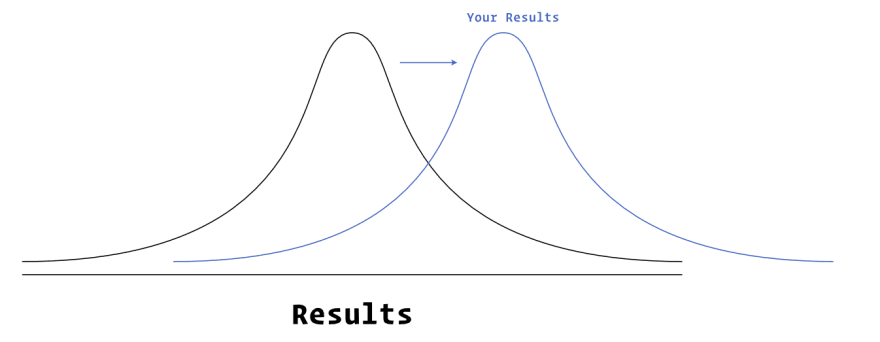 normal distribution curve showing your average results vs the worlds average results
