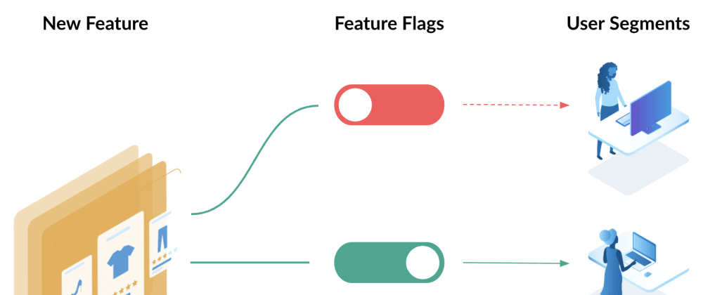 Cover image for Using Feature Flags aka Feature Toggles in Microservices and DevOps - AWS/Azure or On-Prem