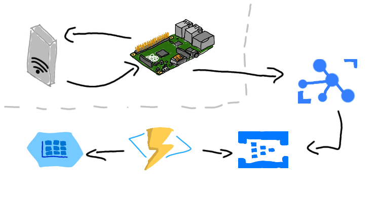 Complete Solution Design