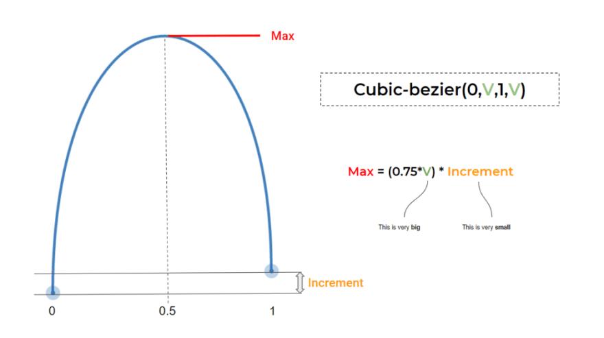 CSS Parobilic curve
