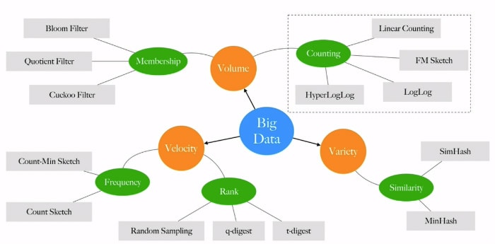 Probabilistic data structures and algorithms in Big Data Ecosystem