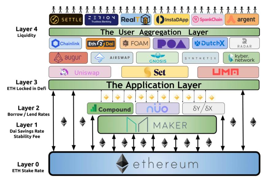 Ethereum: The Digital Finance Stack