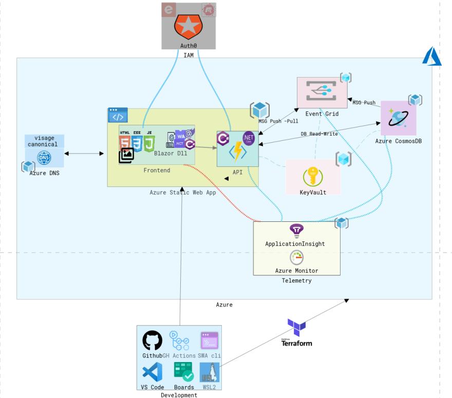 Visage Architecture Diagram - MVP